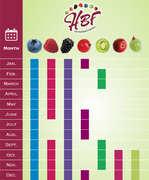 hbf berries growing schedule